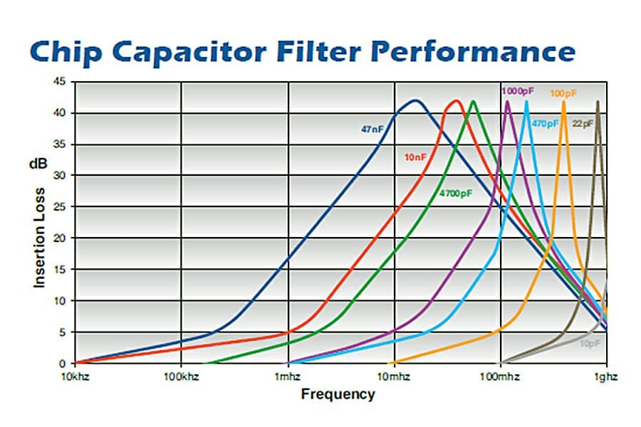 Selecting the Right EMI Filter for Your Application - EMI