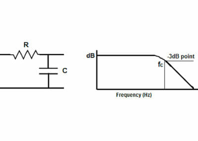 Figure 3 - An RC circuit with a corresponding Power-Frequency graph.