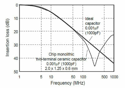 Figure 4 - An insertion loss graph comparing an ideal capacitor and a 1,000pF capacitor.