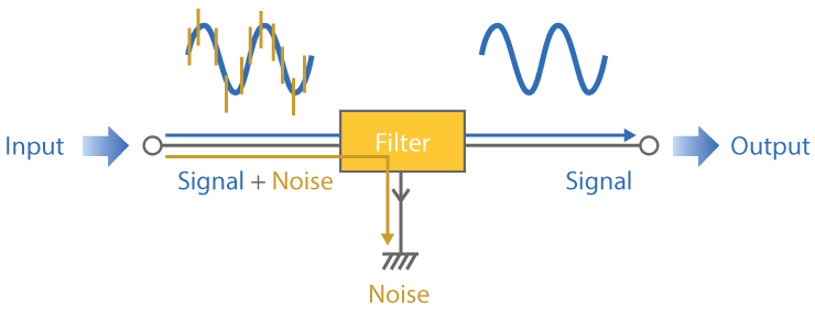 EMI Filtering Diagram | EMI Solutions, Inc.