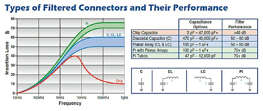 Depiction of different filter types and their corresponding effective ranges | EMI Solutions Inc